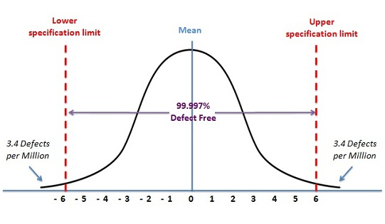 Six Sigma Bell Curve