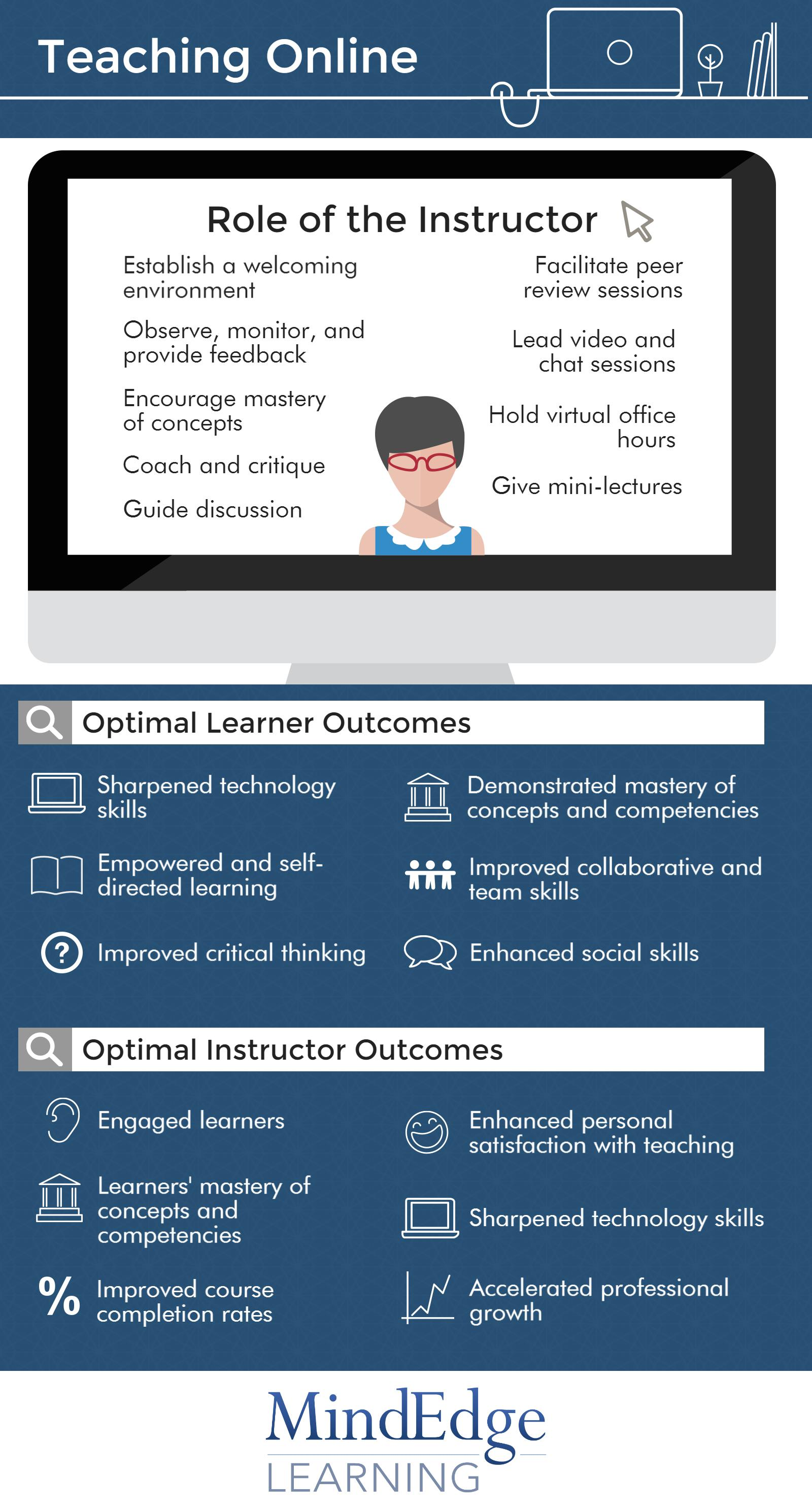 the role of critical thinking in the online learning environment Engaging online kinesthetic learners in active learning  role-play and other interactive learning  the online environment critical thinking has.
