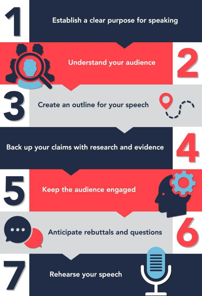 7 tips for delivering a successful speech