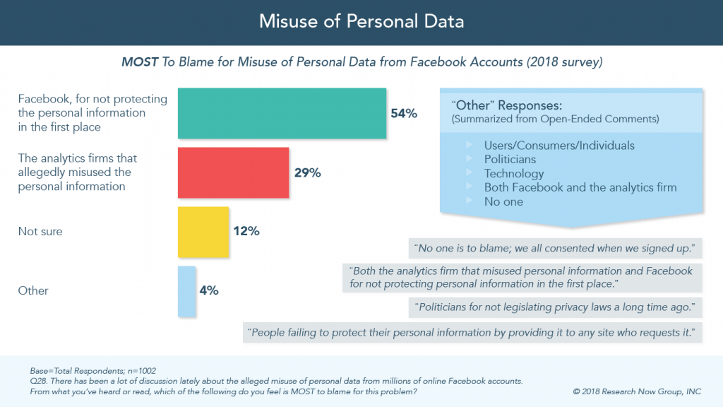 Infographic on misuse of personal data.