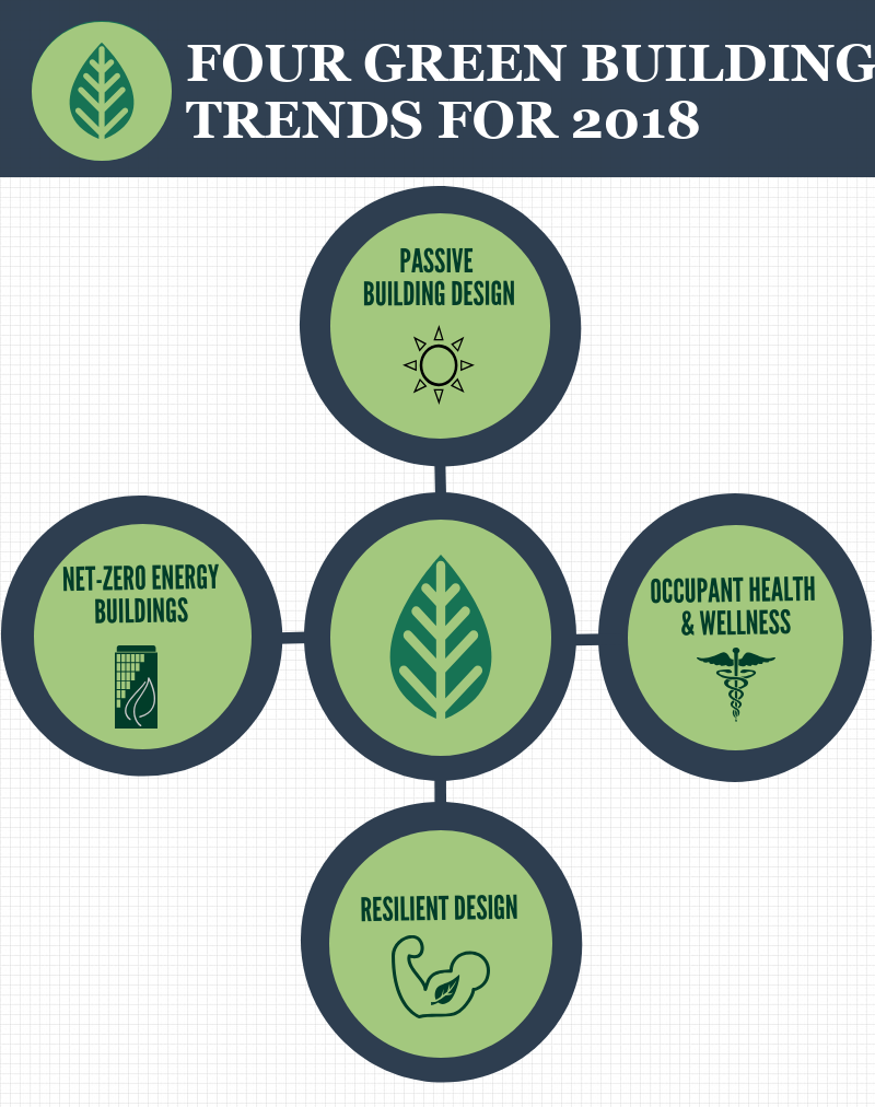 Four green building trends for 2018.