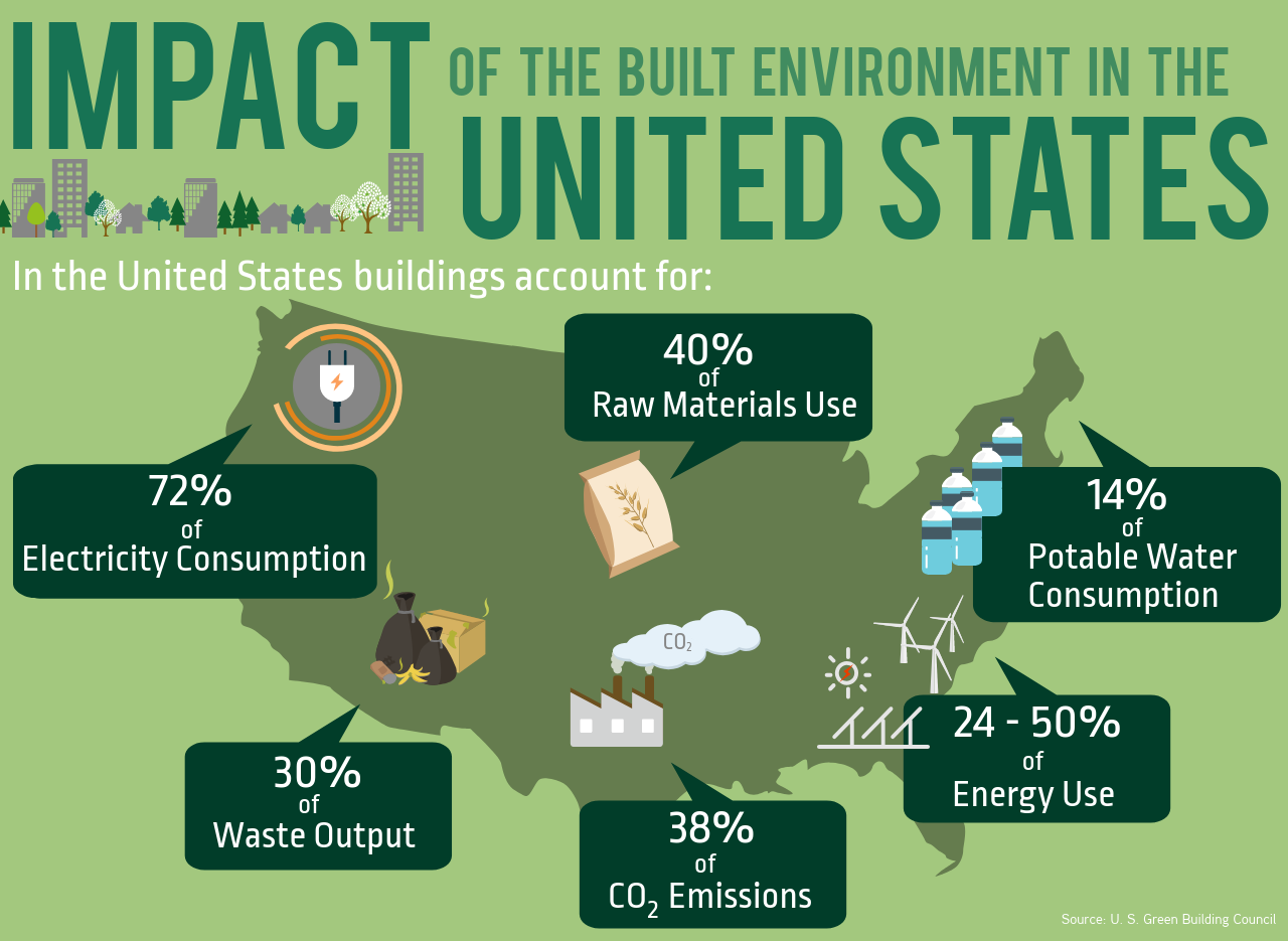 Impact of the built environment in the united states.