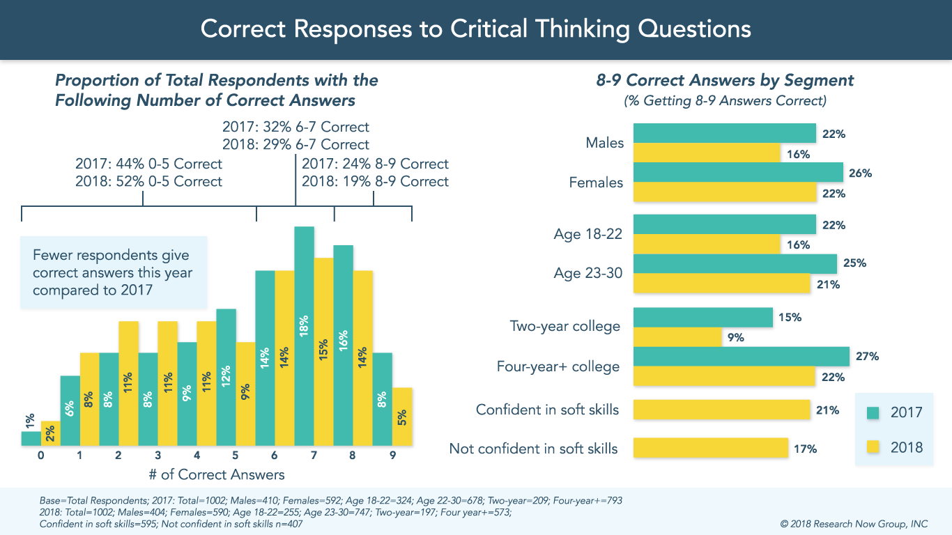 correct responses to critical thinking questions.