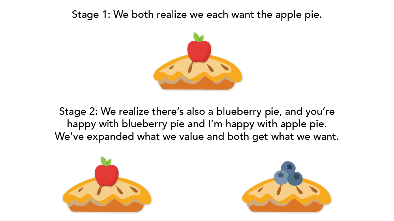 graphic showing apple pie and blueberry pie.